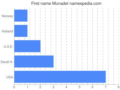 Given name Munadel