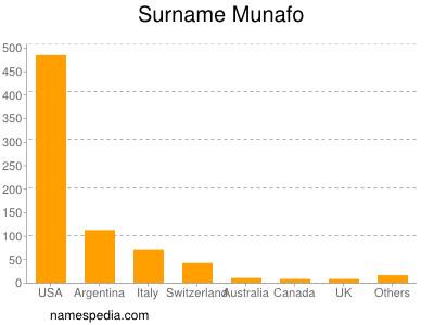 Surname Munafo