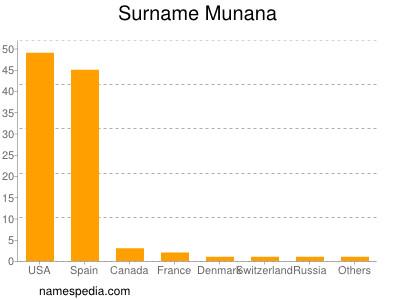 Surname Munana