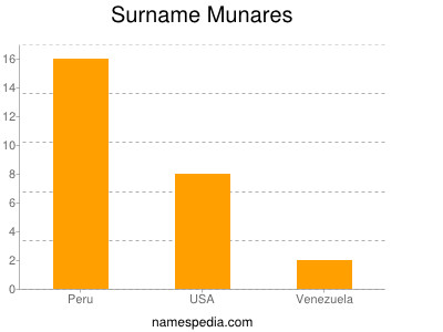 Familiennamen Munares