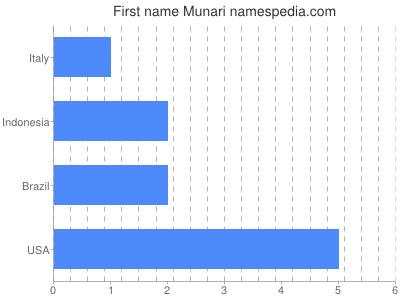 Given name Munari