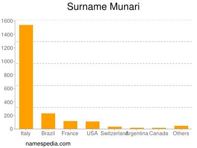 Surname Munari