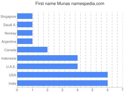 Given name Munas