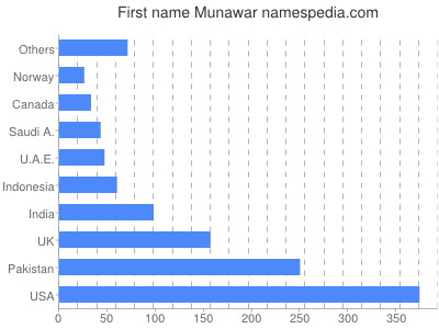 Given name Munawar
