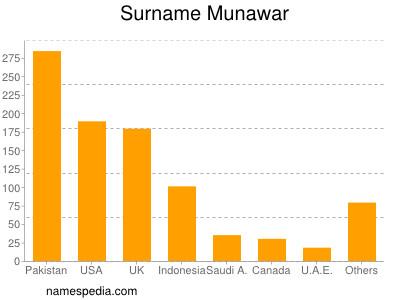 Surname Munawar
