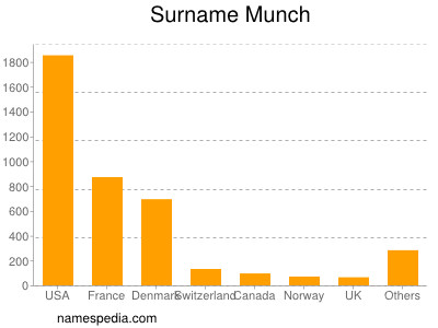 Surname Munch
