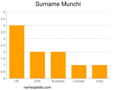 Surname Munchi