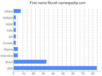 Mundi - Names Encyclopedia