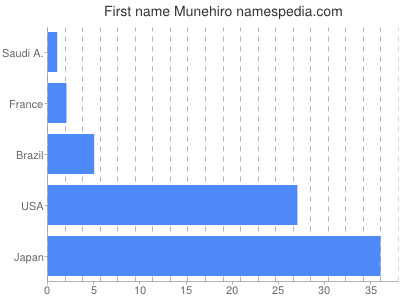 Given name Munehiro