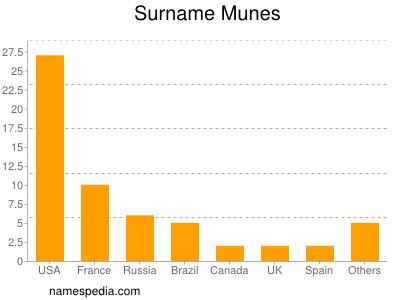 Surname Munes