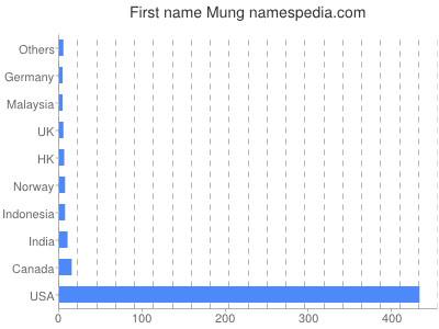 Given name Mung