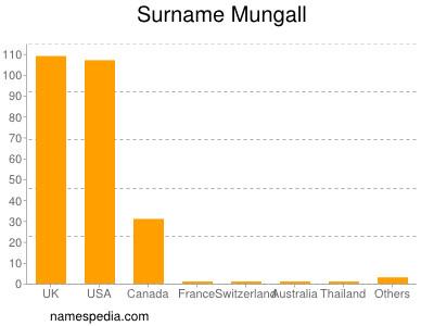 Familiennamen Mungall