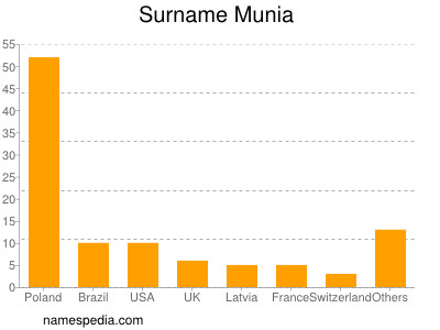 Surname Munia