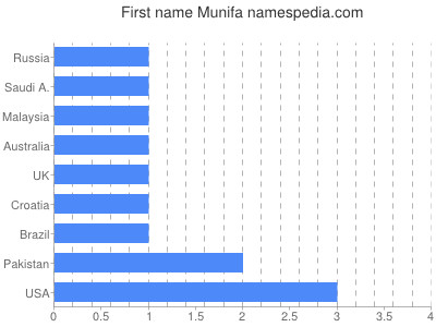 Given name Munifa