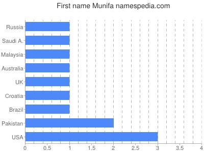 prenom Munifa