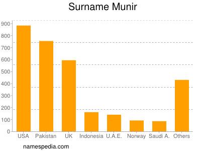 Surname Munir