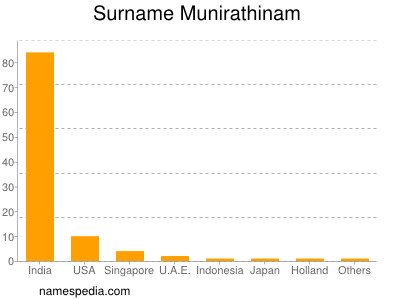 Surname Munirathinam