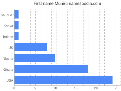 Given name Muniru
