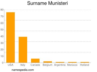 Surname Munisteri