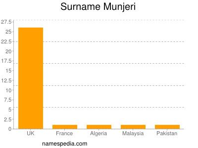 Familiennamen Munjeri