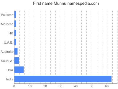 Vornamen Munnu