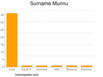 Familiennamen Munnu