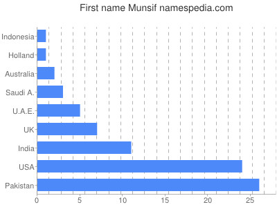 Given name Munsif