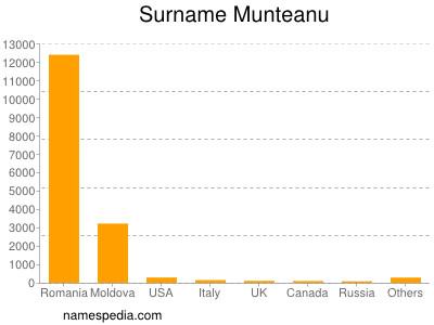 Surname Munteanu