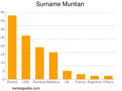 Surname Muntian