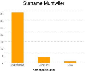 Surname Muntwiler