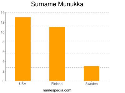 Surname Munukka