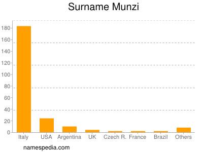 Surname Munzi