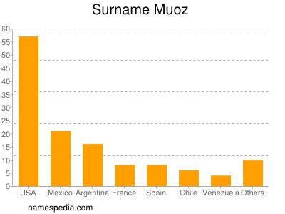Surname Muoz