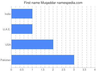 Given name Muqaddar