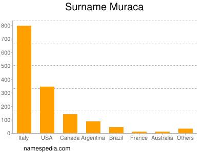 Surname Muraca