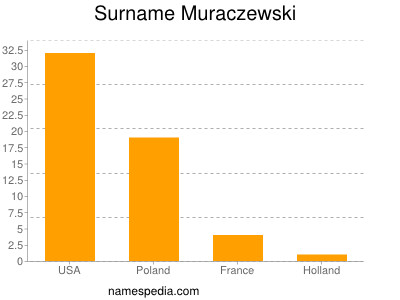 Surname Muraczewski