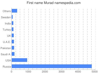 prenom Murad