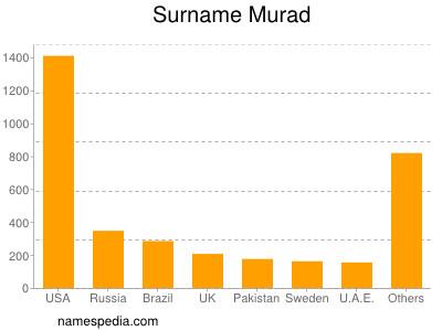 nom Murad
