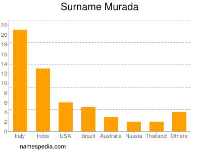 Surname Murada