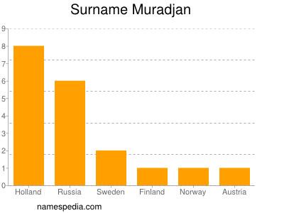 Surname Muradjan
