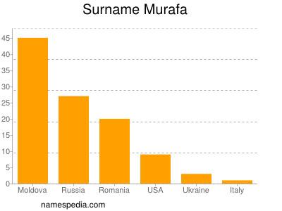 Surname Murafa