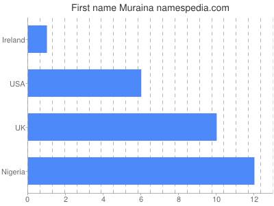 Vornamen Muraina