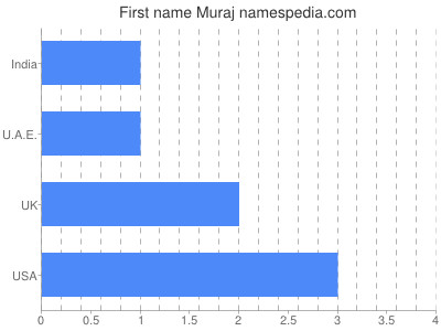 Given name Muraj