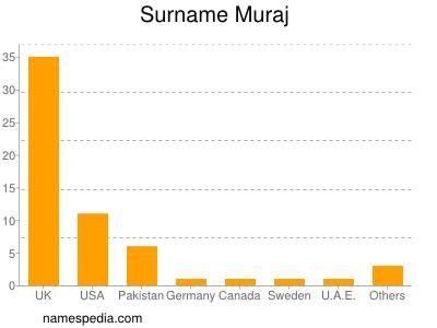 Surname Muraj