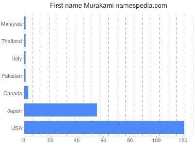 Given name Murakami
