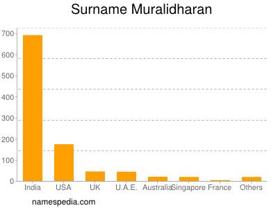 Surname Muralidharan
