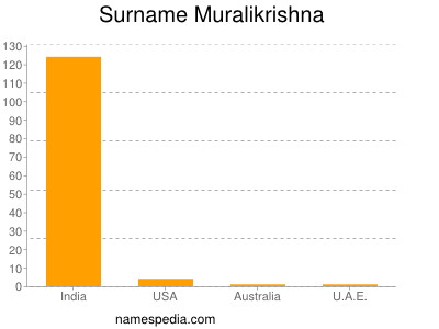 Surname Muralikrishna