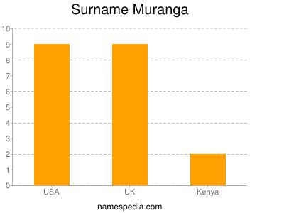 Surname Muranga