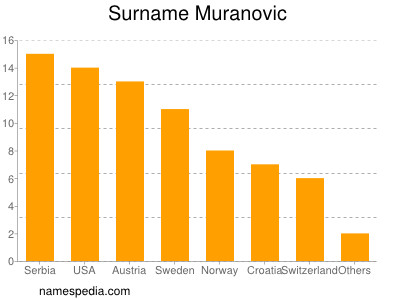 Surname Muranovic