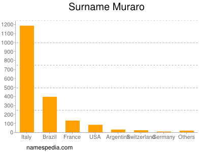 Surname Muraro